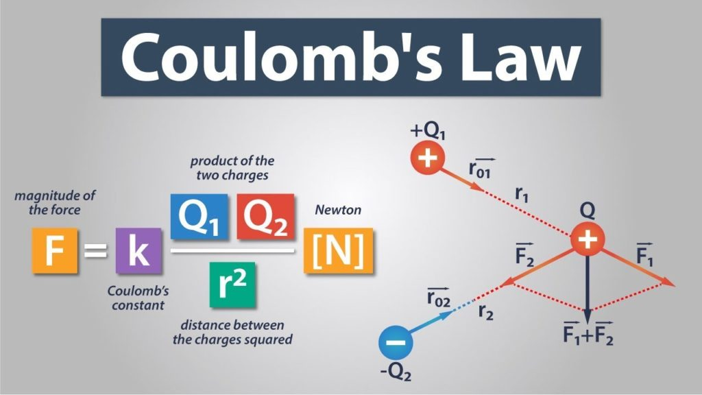 Coulomb`s law.